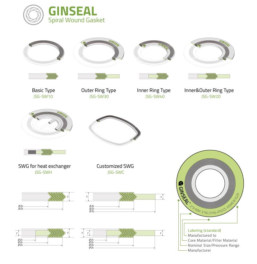 Spiral Wound Gasket Types